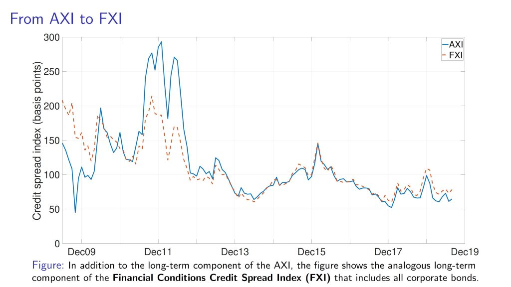 FXI vs AXI chart | SOFR Academy